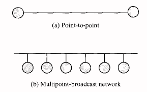 Point-to-point,Multipoint-broadcast network