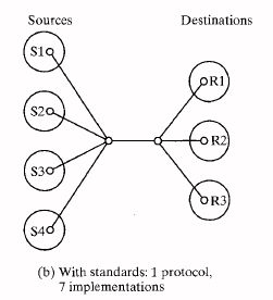 with standards:1 protocols,7 implementation