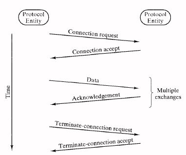 The phases of a connection-oriented data transfer