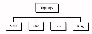 Categories of topology.