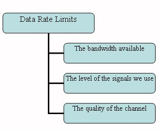 Data rates limits