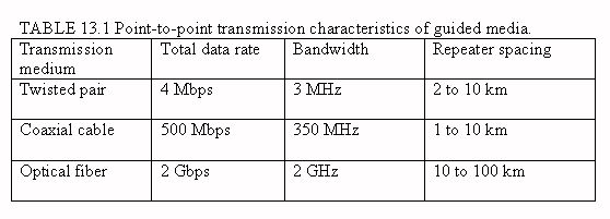Point-to-point transmission characteristics of guided media