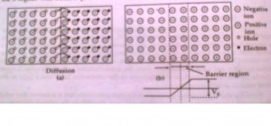 p-n juction diode