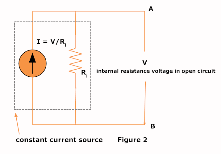 current source and figure A current source that depends on a current input is generally referred too as a current controlled current source or cccs generally, an ideal current dependent source, either voltage or current controlled is designated by a diamond-shaped symbol where an arrow indicates the direction of the current, i as shown.