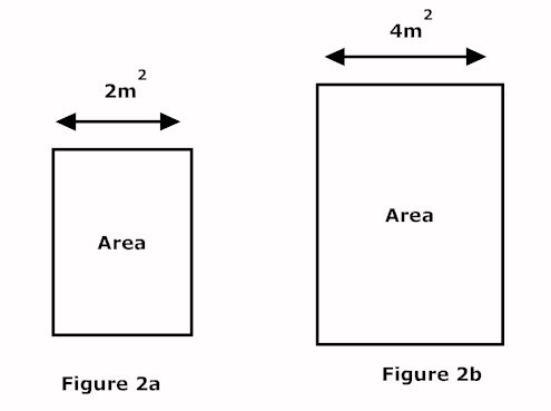 construction capacitor with area