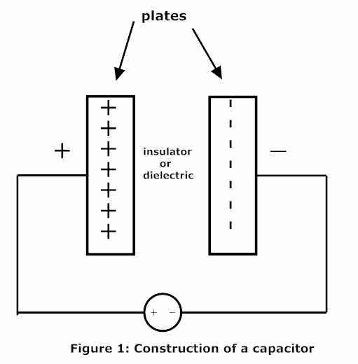construction of capacitor diagram