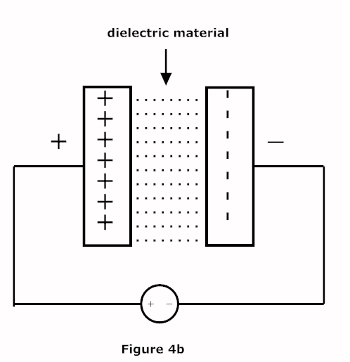capacitor dielectric materials