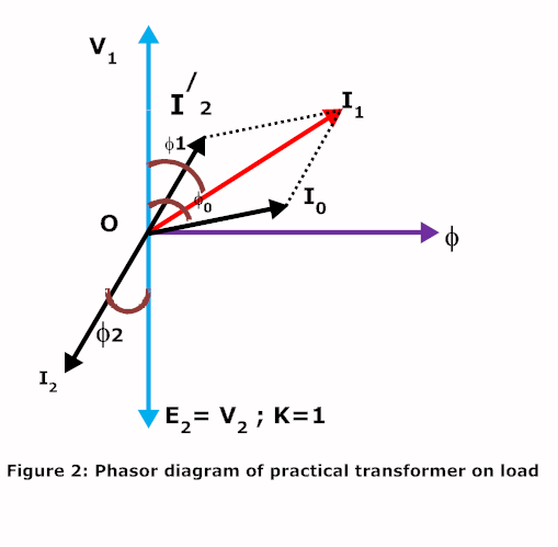 Practical transformer on load practical transformer on load phasor diagram ccuart Image collections
