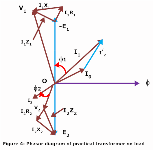 Practical transformer on load phasor diagram of practical transformer with resistance and reactance ccuart Images