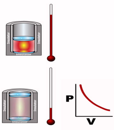 adiabatic thermodynamic process