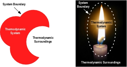 system of thermodynamic