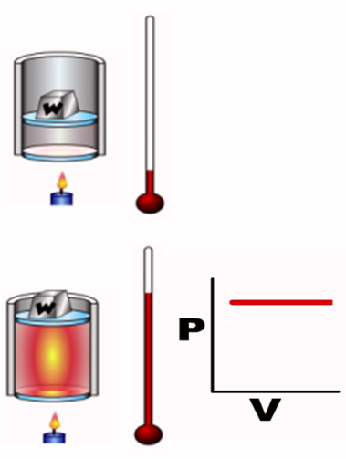 isobaric thermodynamic process