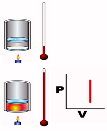 isochoric thermodynamic process