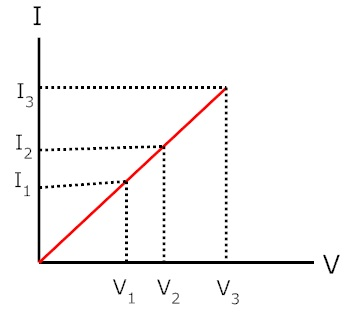 verification of Ohm's Law Graph