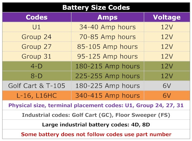 battery codes for the best RV deep cycle battery