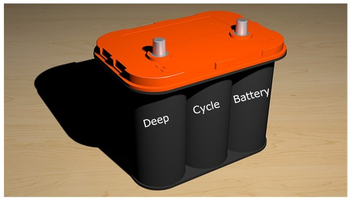 best RV deep cycle battery for the money