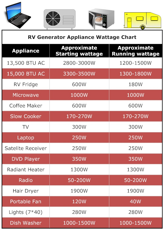best RV generator appliance chart for the money
