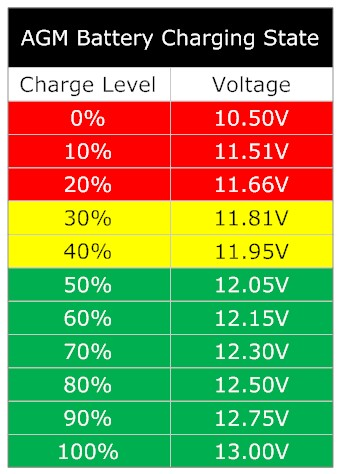 charging state of best RV deep cycle battery