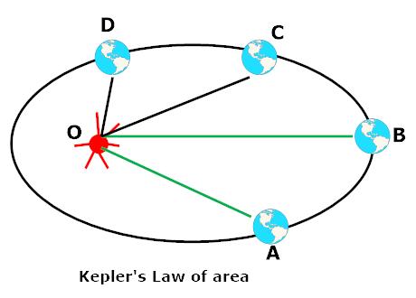 Keplers law of areas